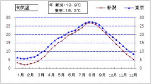 新潟と東京の旬平均気温
