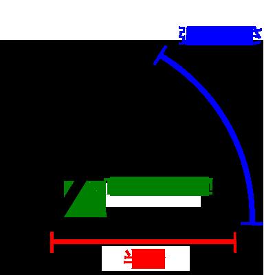 半径と弧の長さが等しいとき1ラジアン